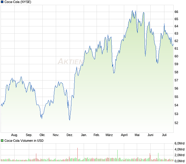 Use Market Insider's Coca-Cola Co. chart to find out about Coca-Cola Co.'s stock price history. You can also get the latest Coca-Cola Co. stock price chart for today and find all time hight Coca.