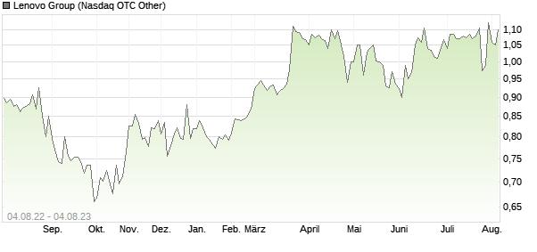 Lenovo Group Aktie