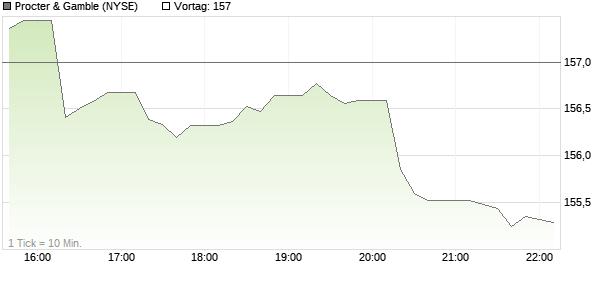 Aktienkurs Procter & Gamble