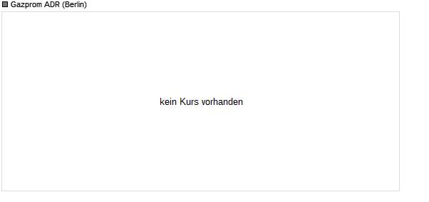 Gazprom Adr Aktie