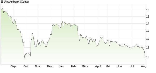 Aktienkurs Umweltbank