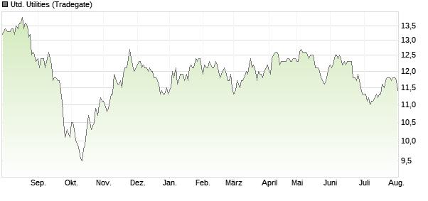 United Utilities Aktie   Analysen   News   Kurse   Charts ...