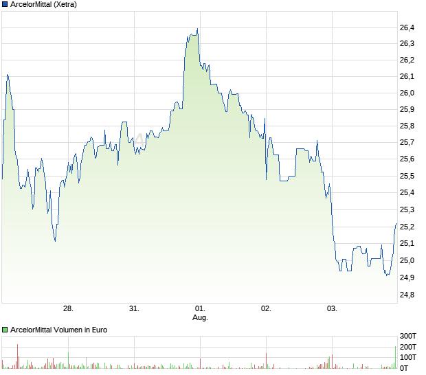 Aktie Arcelor