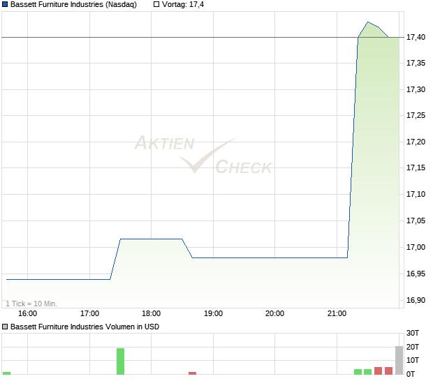 Bassett Furniture Industries Aktie Chart Wkn 906816 Isin