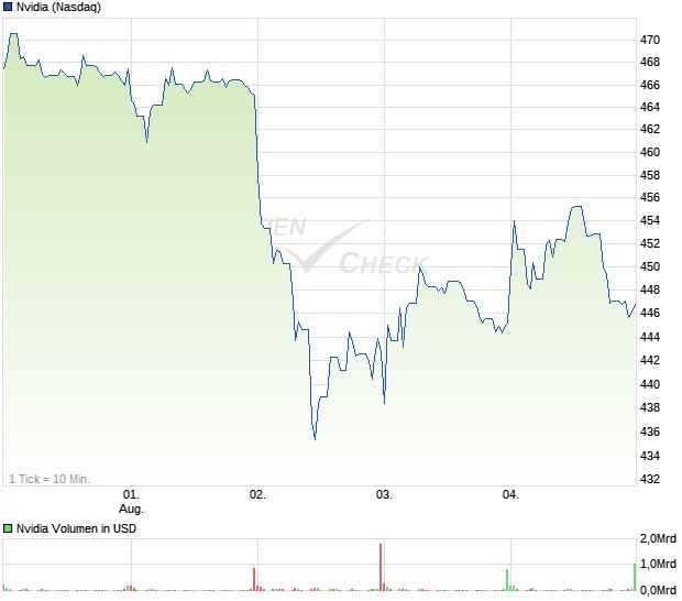 Nvidia-Aktie