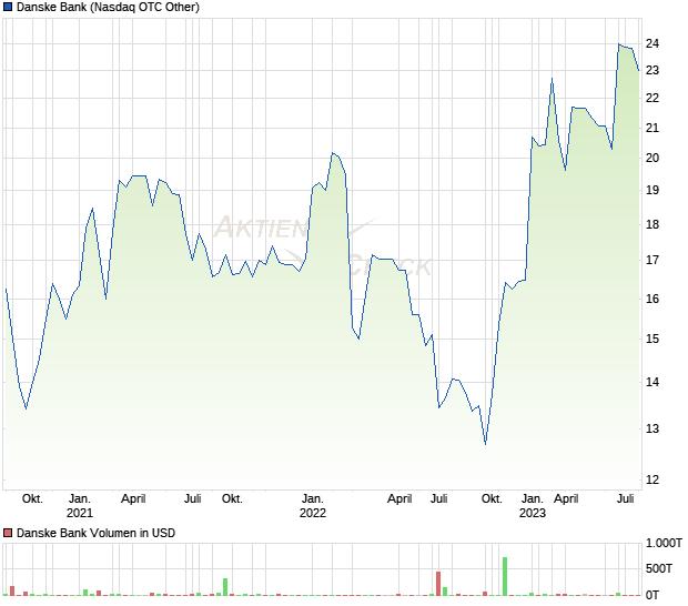Danske Bank Aktie
