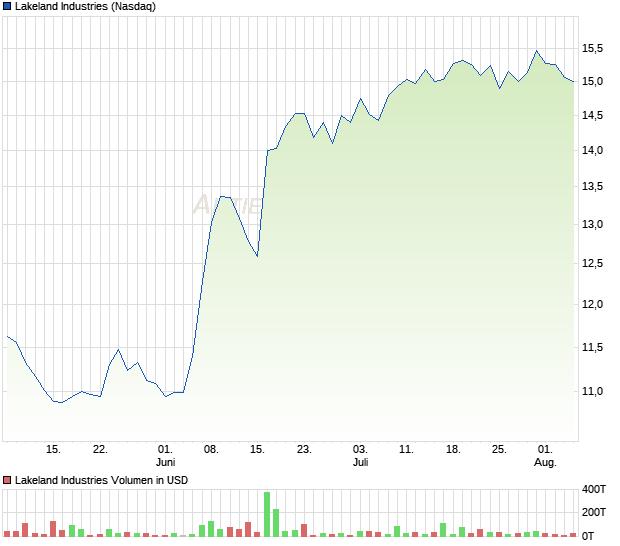 Lakeland Industries Aktie