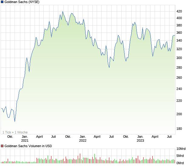Goldman Sachs Aktien