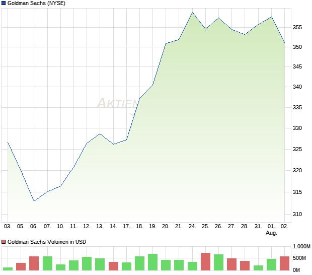 Goldmann Sachs Aktie