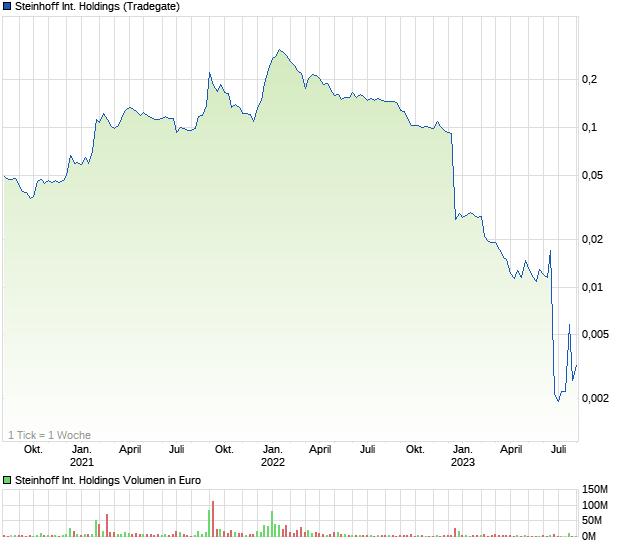 steinhoff international aktie kaufen