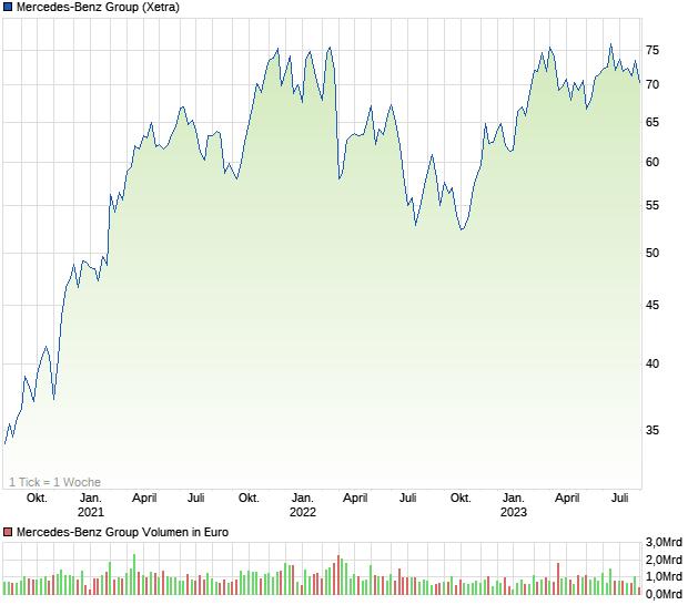 Chart Daimler Aktie
