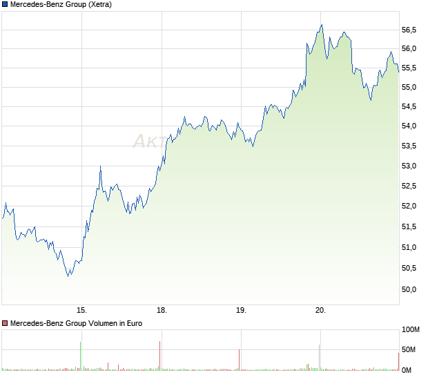 Aktienchart Daimler