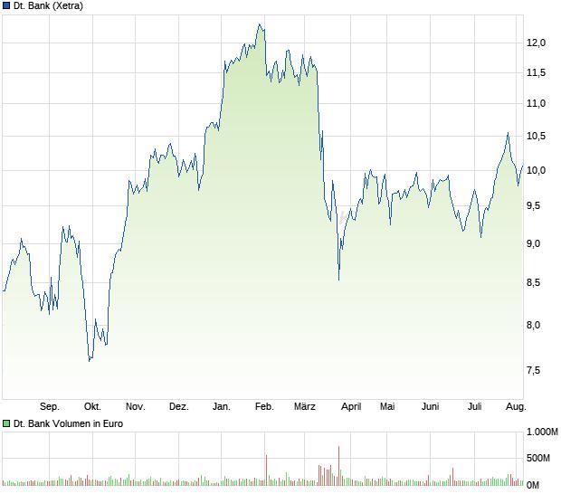 Aktie Deutsche Bank Chart