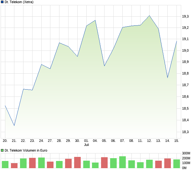 Telekom Aktienkurs Aktuell