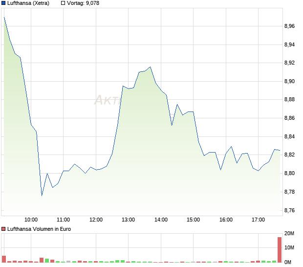Lufthansa Aktie Chart Wkn 823212 Isin De0008232125 Aktiencheck De