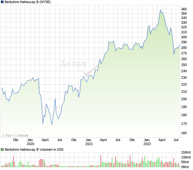 Berkshire Hathaway Aktie B