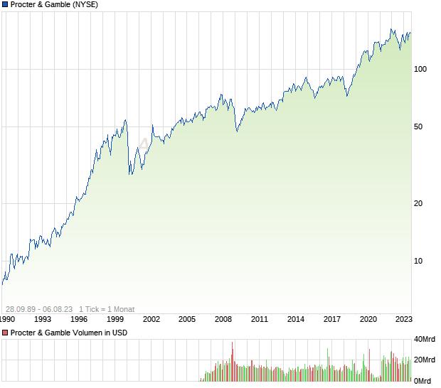 Procter & Gamble Aktie Empfehlung