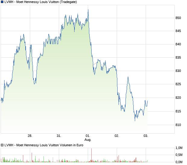 Louis Vuitton Aktie