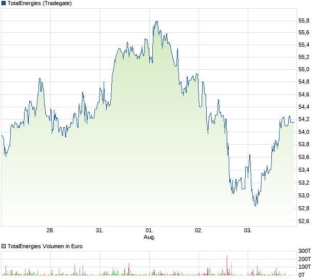 Total Aktien