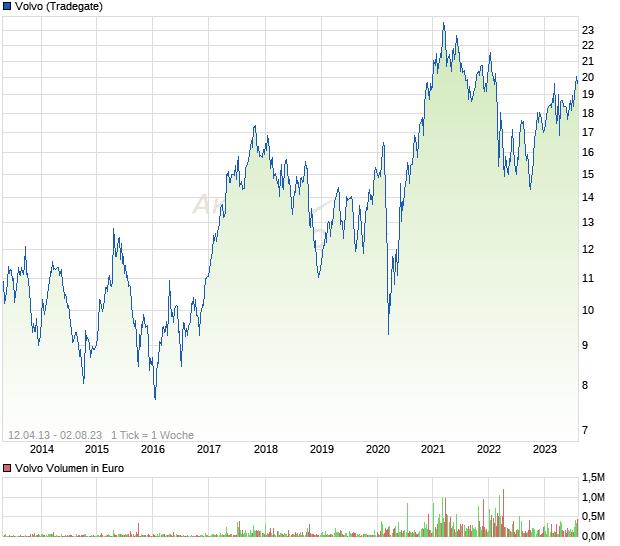 Volvo Aktienkurs