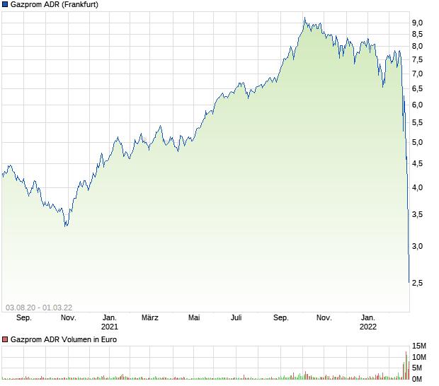 Www Gazprom Adr Aktie