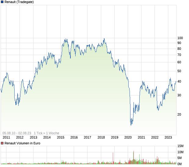 Aktienkurs Renault