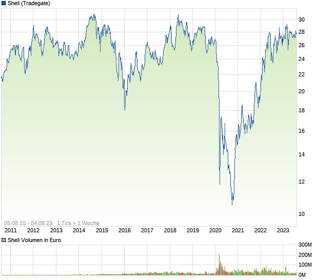 Royal Dutch Shell Aktie A
