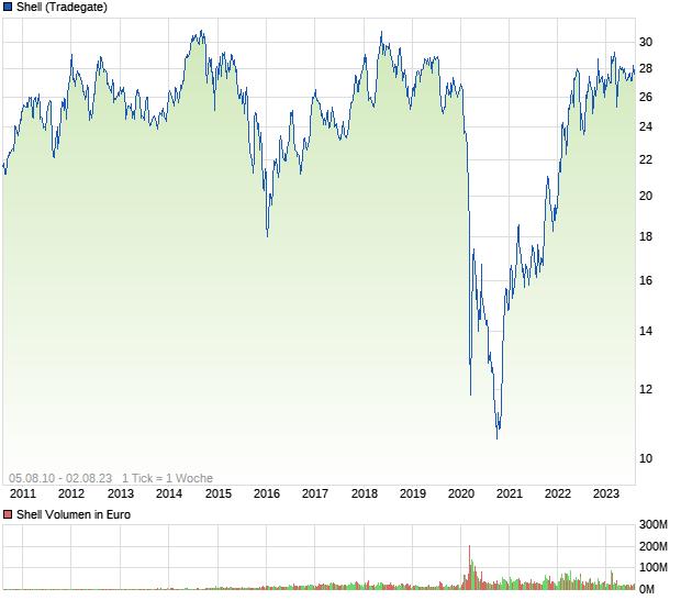 Dutch Shell Aktie