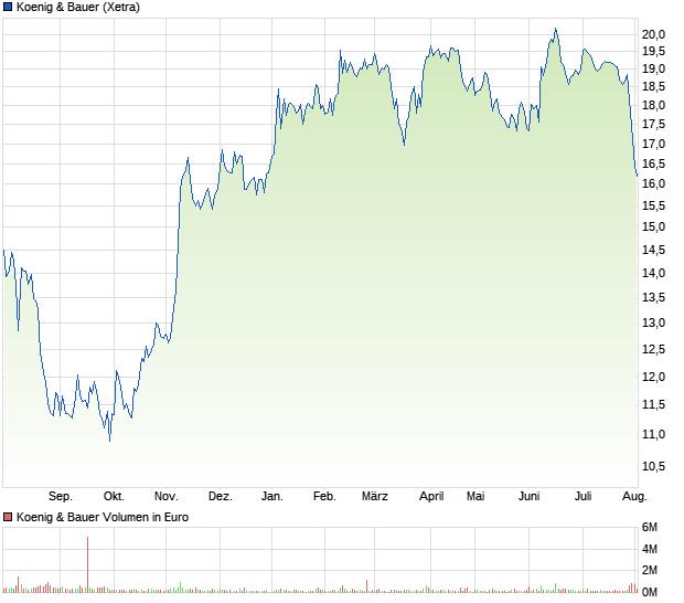 Koenig & Bauer Aktien